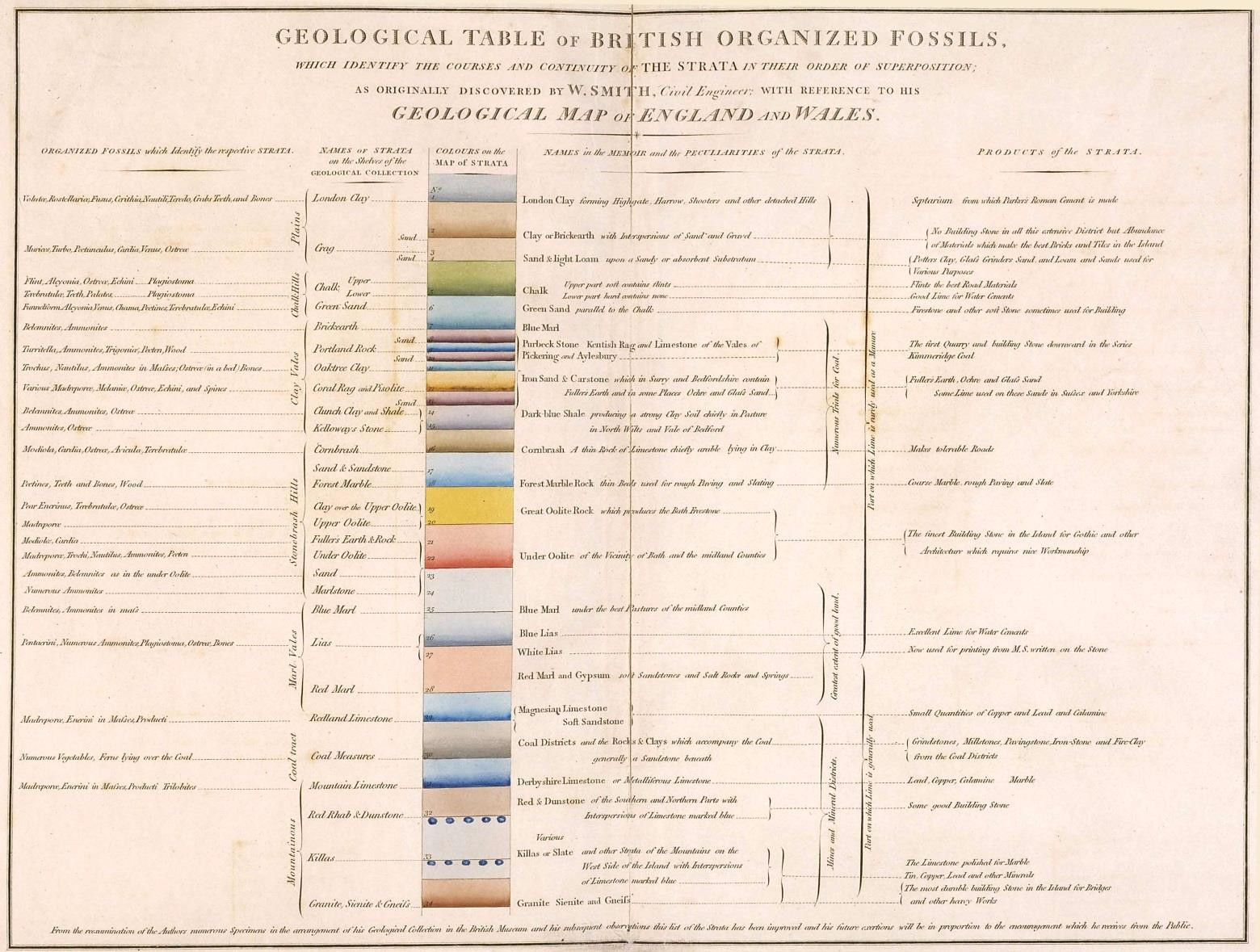 Smith's Geological Table of British Organized Fossils This table, with a stratigraphic column coloured to match the 1815 map, includes columns referring to the Names of Strata on the Shelves of the [i.e. Smith's] Geological Collection, the Names in the Memoir and the Peculiarities of the Strata, the Products of the Strata, and the Organized Fossils which Identify the respective Strata.