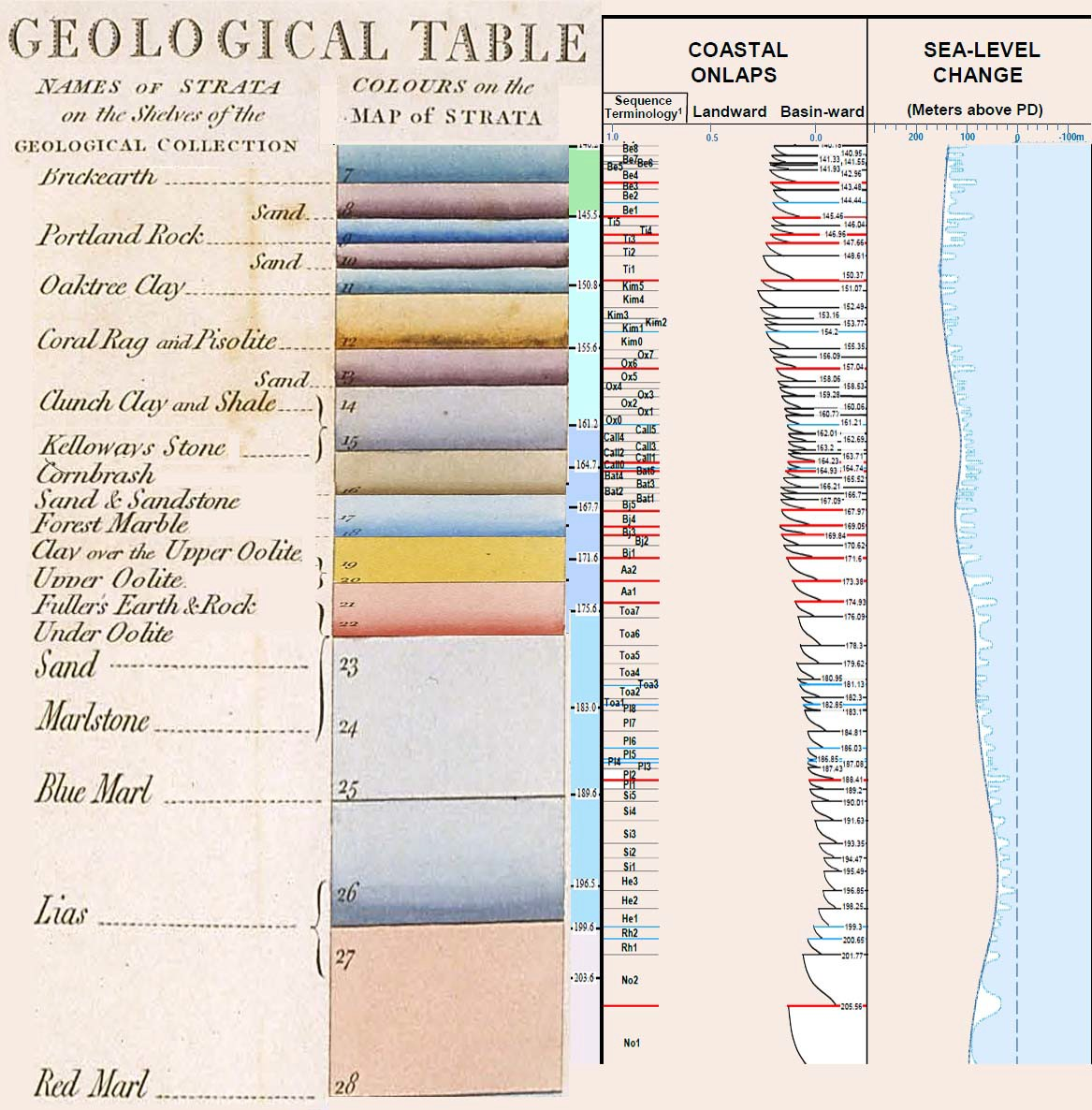 Part of William Smith's Table of Strata shown in comparison with modern stratigraphic sequences and sea-level curves, red = major sea-level change, blue = minor sea-level change, modified from John W. Snedden and Chengjie Liu (2010) (Exxon)